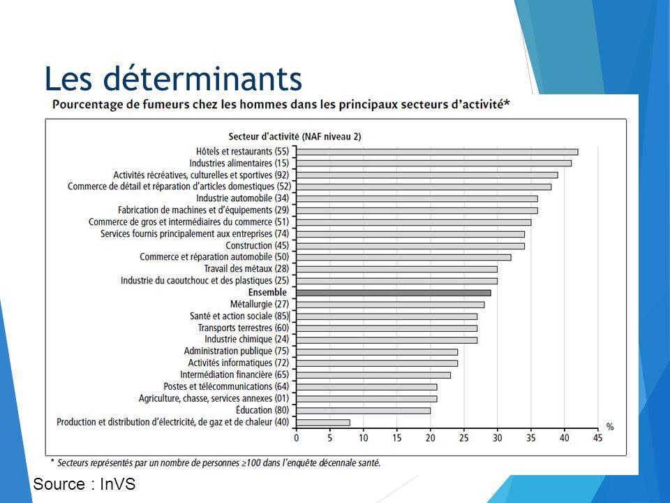 Indicateur de mortalité standardisé par période et par CSP Les déterminants
