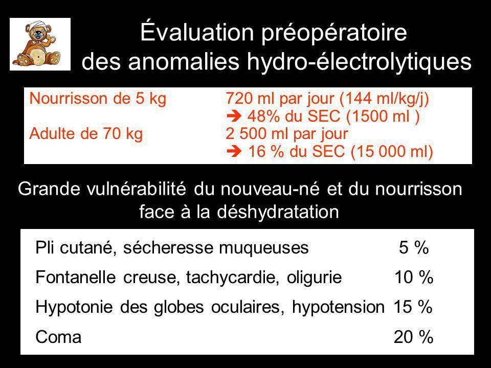 Déshydratation 10 ml/kg d eau corrige 1 % de déshydratation Correction des pertes électrolytiques : (C d - C m ) x Poids(kg) x VD = mEq à perfuser VD = 0,6 pour le Na VD = 0,3 pour le K