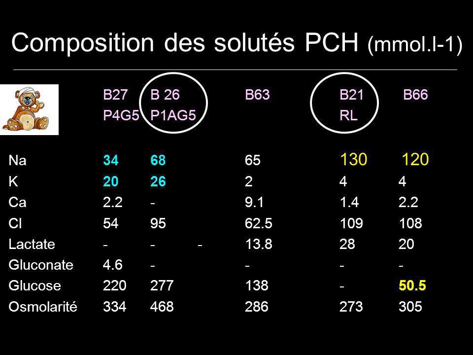 Conclusions Moins de 1 an, hypertrophie relative du secteur extracellulaire Jeûne pré-opératoire2-3 h liquides clairs 4 h lait de mère 6 h repas léger 8 h viandes graisses Apports per-opératoires soluté isotonique en Na, faiblement glucosé (0,1 à 0,3 g/kg/h glucose) règle des 4-2-1 + compensation des pertes Apports post-opératoires Règle 4-2-1 + compensation des pertes Attention aux hyponatrémies