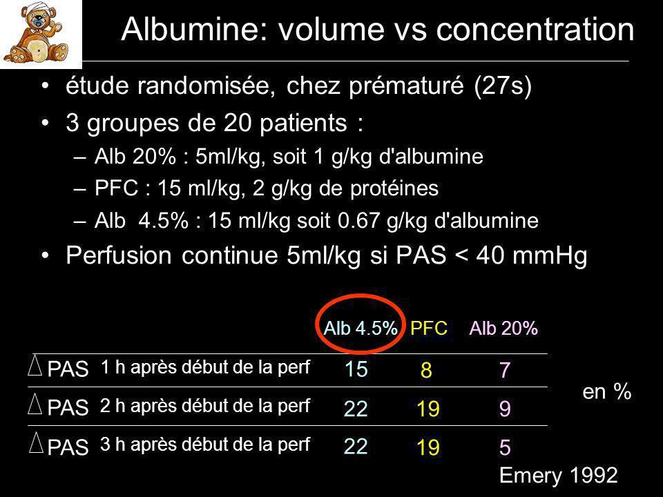 Randomised controlled trial of colloid or crystalloid in hypotensive preterm infants So et Al, Arch Dis Child 1997 n=32 Albumine 5% n=31 Sérum salé isotonique PAM pre-ttt (mmHg)26.026.5 NS Poids (g)/ AG(sem) 1123 / 28.11163 / 28.5NS Extra Vol albumine (ml) 27.510.0 0.02 10 ml/kg sur 30 min, à répéter 3 fois max puis inotropes (dopa) et si insuf perf d albumine en sup Inotropes (n)19 18 NS Prise de poids à 48h (%) 5.90.9 0.05