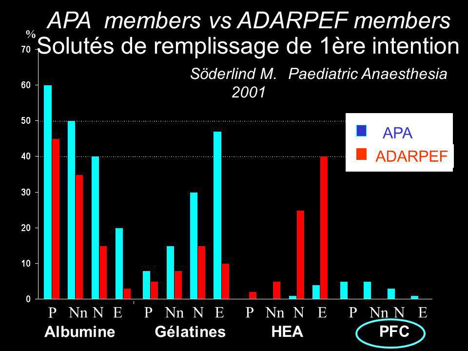 Etude randomisée, double aveugle, chez 30 nouveau-nés, Albumine 4.5% ou Heamaccel dans la compensation de l hypovolémie peropératoire en chirurgie néonatale.