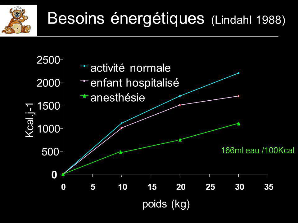 Besoins hydriques Règle des 4-2-1 4 ml/kg/hpoids < 10kg + 2 ml/kg/hpoids 10-20kg + 1 ml/kg/hpoids > 20 kg ex : besoins horaires dun enfant de 25 kg 4x10 + 2x10 + 5x1 = 65 ml/h les besoins sont d autant plus importants que lenfant est jeune