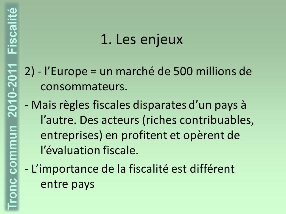 Idée reçue La Belgique, le pays où on est le plus taxé ?