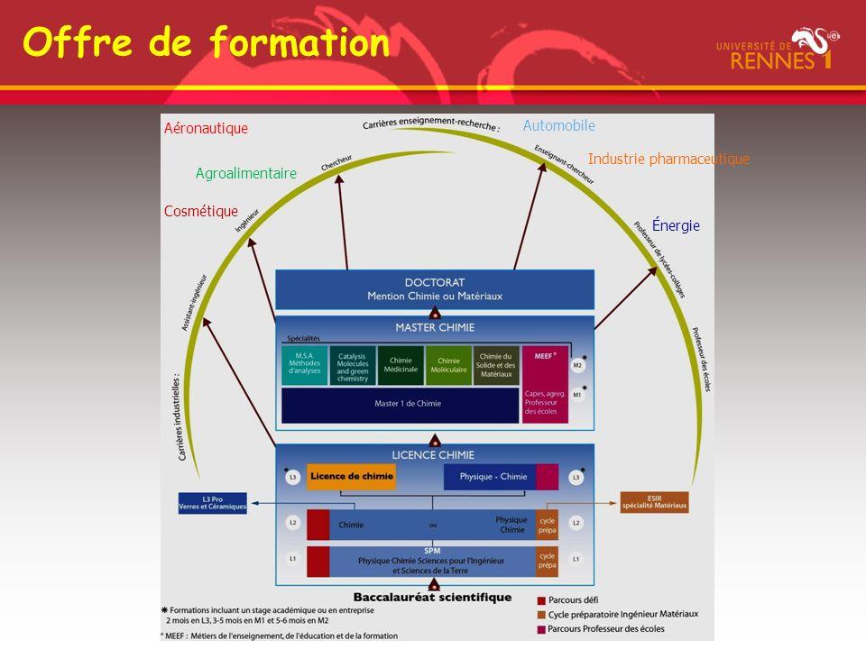 Inscription sur APB Sur APB choisir: Licences puis Rechercher une formation sur la plateforme puis 1.Formation: Licences 2.Etablissement: Université de Rennes 1 3.Mention: chimie