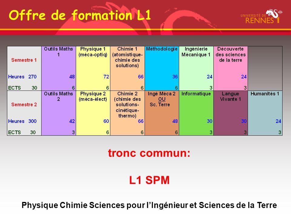 Semaines types L1 SPM Planning de L1