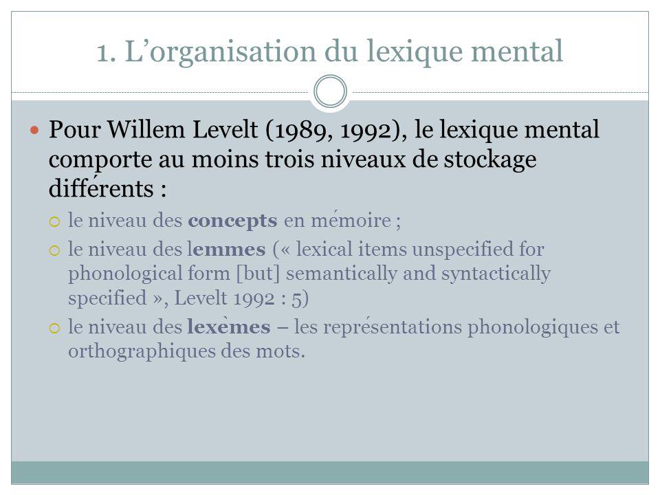 1. Lorganisation du lexique mental Le lexique mental selon Heather Hilton (2002)