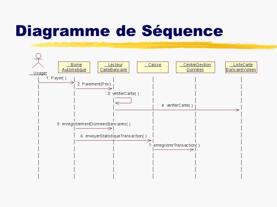 Conclusion zConception et modélisation d un modèle réelle.