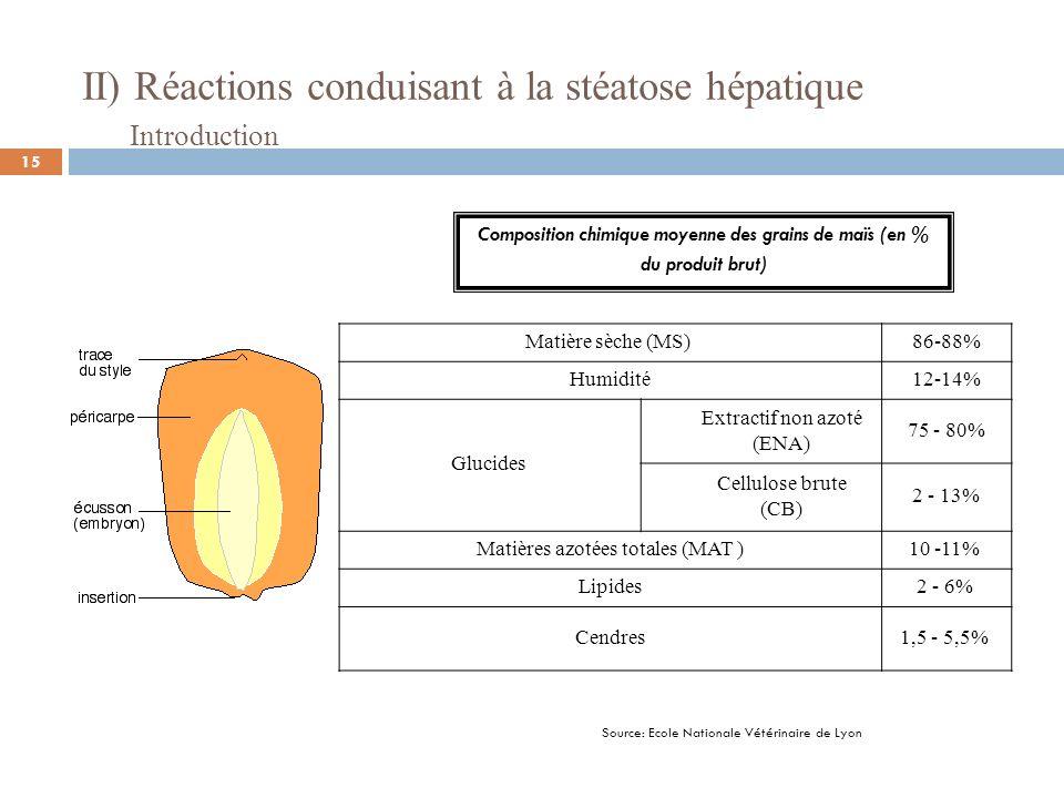 II) Réactions conduisant à la stéatose hépatique 1) Phénomènes chimiques et mécaniques dans le tube digestif Appareil digestif des volailles Source: DZVET.net 16