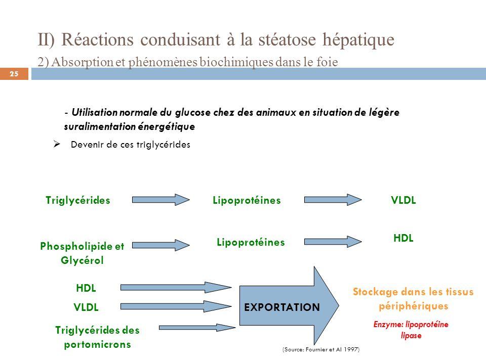 II) Réactions conduisant à la stéatose hépatique 2) Absorption et phénomènes biochimiques dans le foie - Utilisation anormale du glucose chez des animaux en situation de suralimentation très importante (gavage) Glucose Fonctionnement des cellules Fonctionnement musculaire et utilisation du glycogène ou restitution Déstockage dune partie du glycogène du foie Diminution de lInsuline Glycogénolyse Après la digestion Triglycérides+ Phospholipide et Glycérol Stockage sous forme de graisse Lipogenèse 26