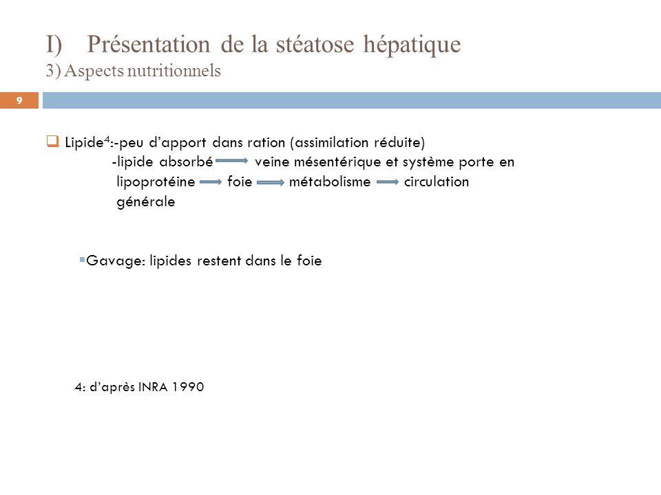 4) Aspects cellulaires 5: daprès Blum et Leclercq 1973 Enzyme de la lipogenèse Synthèse membranaire Synthèse ARN multiplié par deux Activité synthétique intense 5 I) Présentation de la stéatose hépatique 10