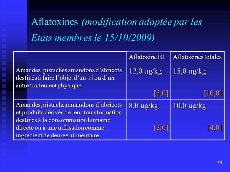 35 Aflatoxines (modification adoptée par les Etats membres le 15/10/2009) Aflatoxine B1 Aflatoxines totales Amandes, pistaches amandons dabricots destinés à faire lobjet dun tri ou dun autre traitement physique 12,0 µg/kg [5,0] 15,0 µg/kg [10,0] Amandes, pistaches amandons dabricots et produits dérivés de leur transformation destinés à la consommation humaine directe ou à une utilisation comme ingrédient de denrée alimentaire 8,0 µg/kg [2,0] 10,0 µg/kg [4,0]