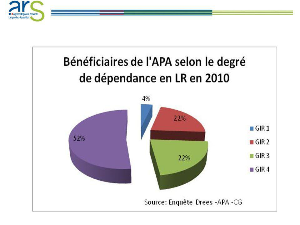 USLD : Unités de Soins de Longue Durée SSIAD : Services de soins infirmiers à domicile EHPAD : Établissement d Hébergement pour Personnes Agées Dépendantes