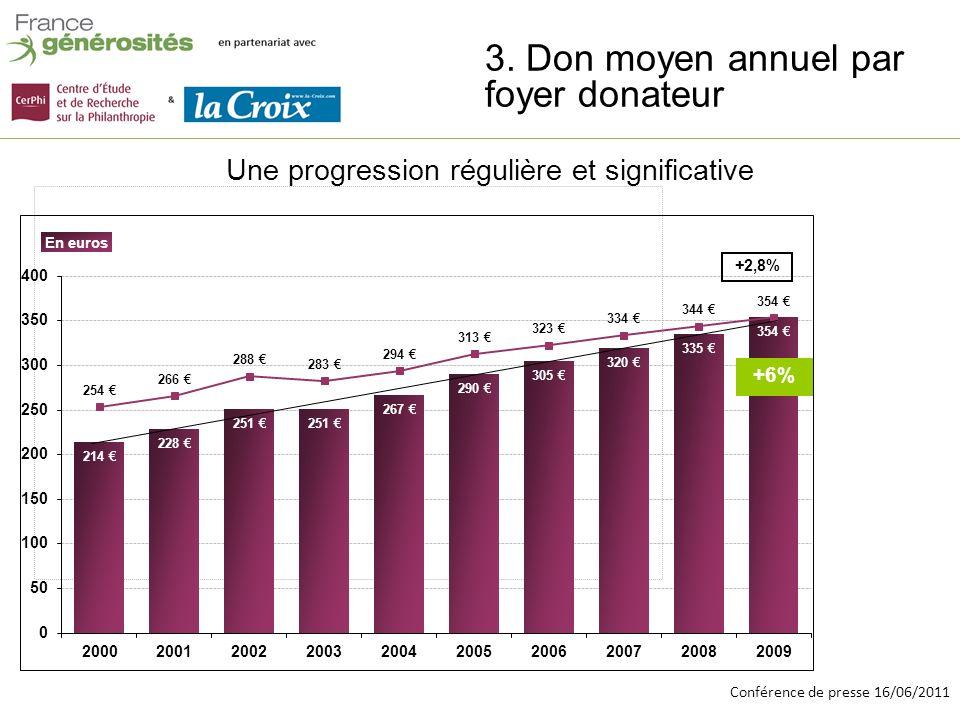 Conférence de presse 16/06/2011 Chiffres clés 2009 Total 2009/ 2008 Foyers non imposables Montant total de dons déclarés (en millions) 1 885 M +6,5%26% Nombre de foyers fiscaux donateurs (en milliers) 5 328 1 foyer sur 7 (14,6%) + 0.5% = 21% Don moyen par foyer fiscal donateur 354 + 6%