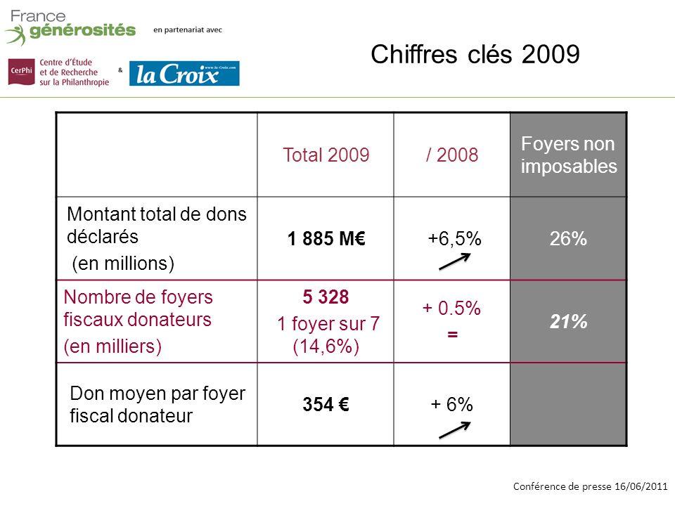 Conférence de presse 16/06/2011 Chiffres clés 2009 (2) Total Dons Déclarés (en M) Total1 885 Déduction 75%326 Déduction 66%1 560 Environ 1 milliard de réduction dimpôts