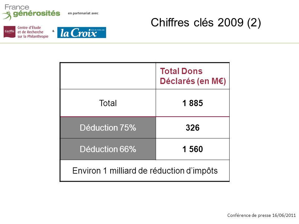 Conférence de presse 16/06/2011 En résumé Depuis le début de la crise, la croissance des dons continue et se renforce Elle repose sur la croissance du don moyen qui a gagné plus de 10% entre 2007 et 2009 Le nombre de foyers donateurs stagne.