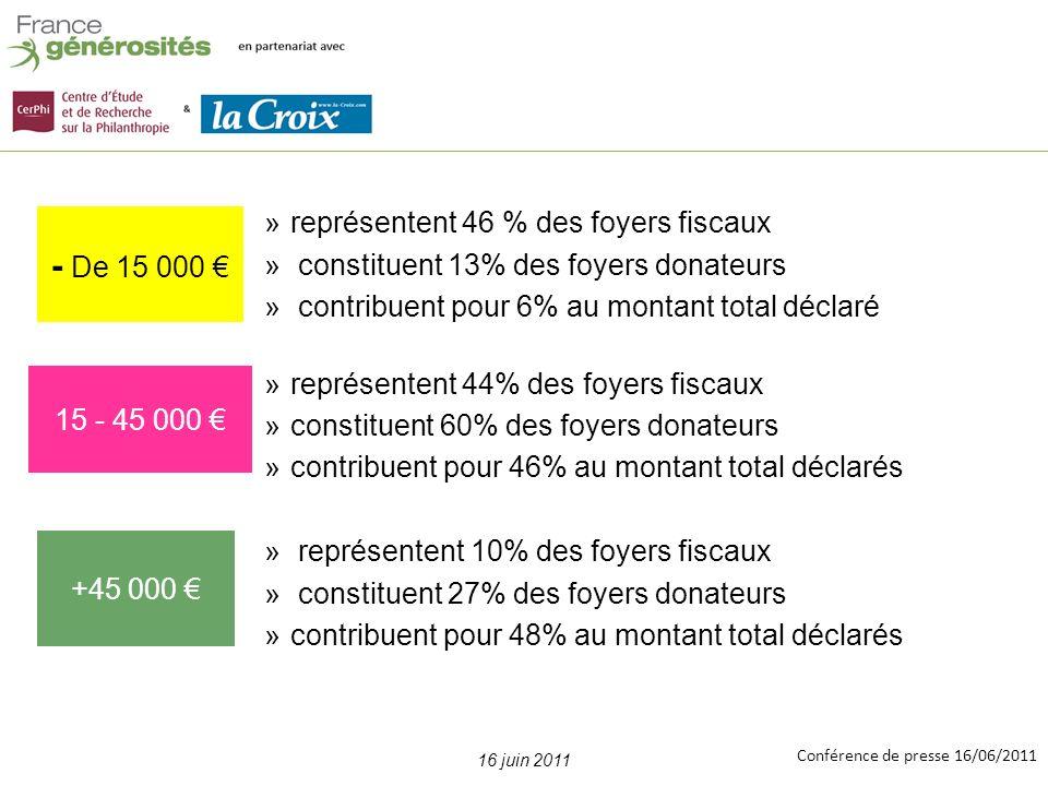Conférence de presse 16/06/2011 Evolution des dons / 2008 41% 903 M +12% Vs 2008 861 M +5% Vs 2008 121 M -18% Vs 2008 14, 5 20% 4% Proportion de foyers donateurs par tranches de revenus U n creusement des écarts (2)