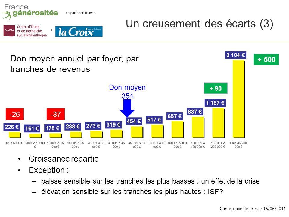Conférence de presse 16/06/2011 Don moyen par foyer donateur imposable Vs non imposable