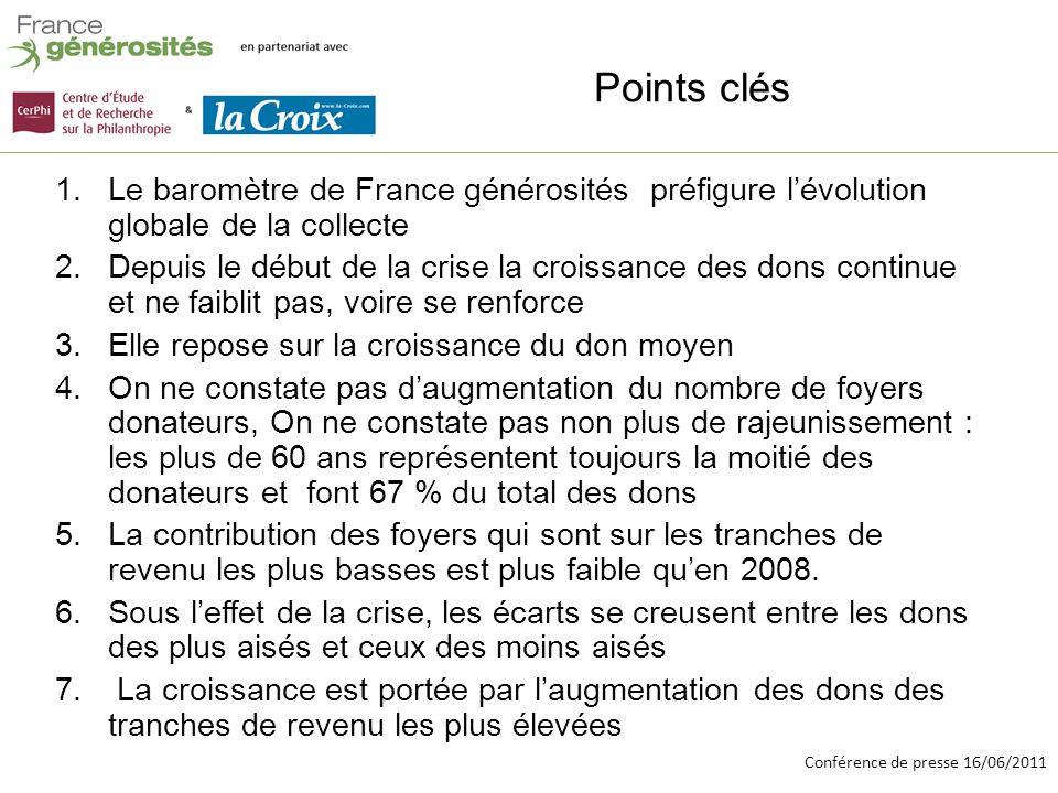 Conférence de presse 16/06/2011 La collecte des associations et Fondations selon le Baromètre de France générosités (hors urgence et hors dons >1500 ) 2008- 2010
