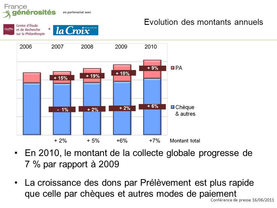 Conférence de presse 16/06/2011 Evolution du don moyen annuel 33 +1% - 9%- - 3% - 9% +10% +4% +13% Depuis le début de la crise, le don par Prélèvement a perdu 50 cts, soit 6 par an Le don moyen par cheque (et autres moyens paiement) qui représente 3/4 de la collecte, a augmenté de 10 euros