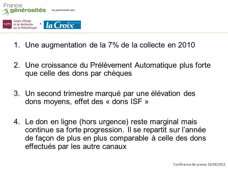 Conférence de presse 16/06/2011 Baromètre image notoriété des associations et fondations Réalisé par lIFOP