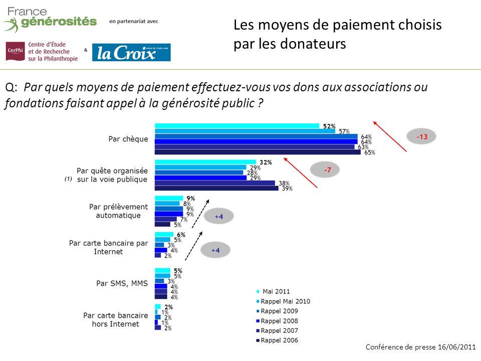 Conférence de presse 16/06/2011 Q: choisissez-vous le montant de votre don en fonction de la déduction fiscale.