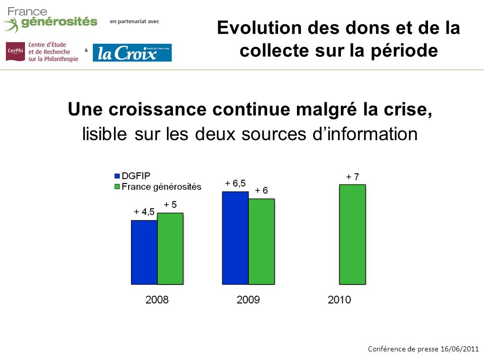 Conférence de presse 16/06/2011 Deux sources complémentaires : des données concernant les dons financiers réalisés par les particuliers au profit dorganismes.