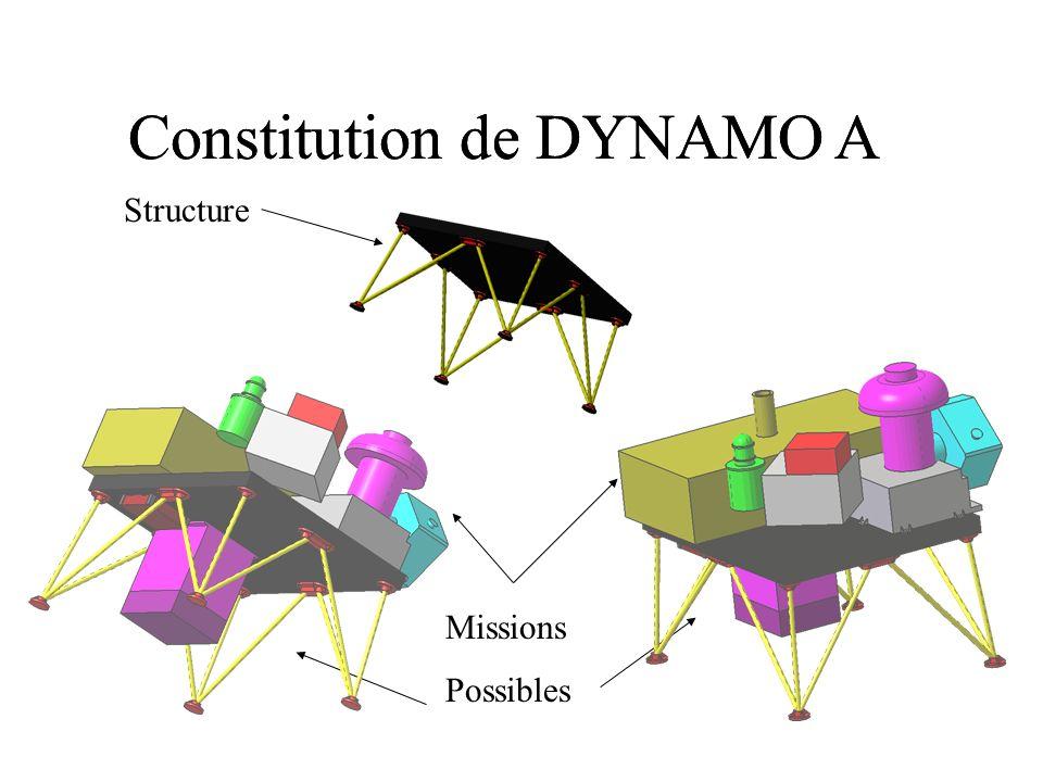 Constitution de DYNAMO A Structure Missions Possibles
