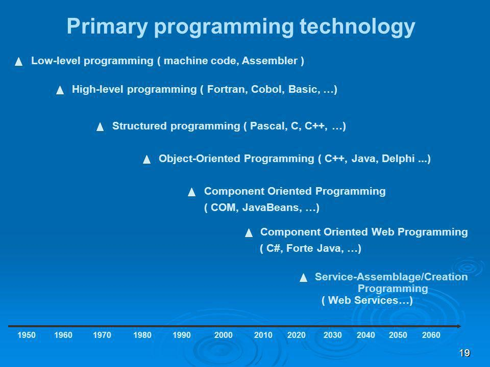 20 Primary programming - OS models Low-level programming ( IBM Mainframe OS ) 1950 High-level programming ( IBM Mainframe OS… ) 196019701980199020002010 Structured programming ( Unix … ) Object-Oriented Programming ( Unix, MS DOS,...