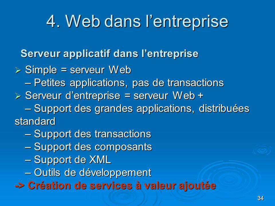 35 Serveur applicatif Call manager SGBD Réseau TCP/IP Environnement de Création de Services ToIP 24/32 Exemple : Web dans lentreprise IP