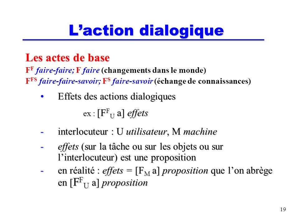 20 Temps / événement Logique dintervalles [Shoham, 87] La proposition p prend sa valeur de vérité pendant lintervalle de temps t 1 \t 2 HOLDS( t 1 \ t 2, p ) abrégé en ( t 1 \ t 2, p ) Logique dévénements Laction est considérée comme un événement (car seul son résultat importe) OCCURS( t 3, action ) abrégé en ( t 3, action )