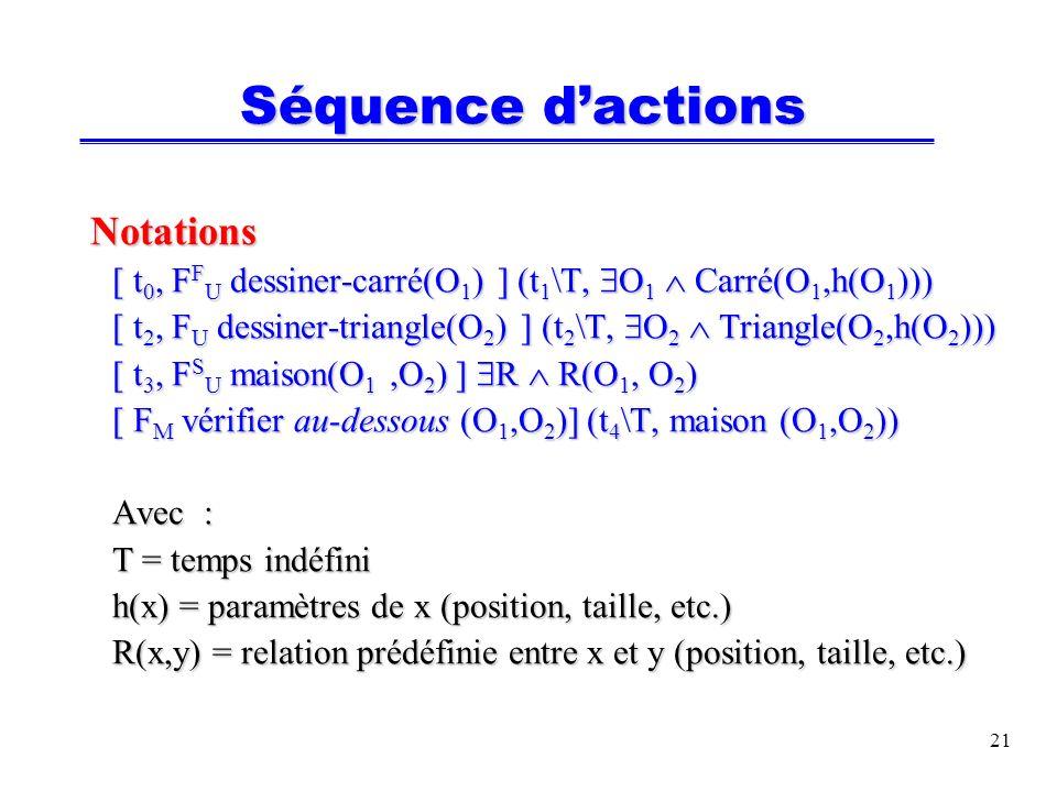 22 Le plan Plan dune tâche = séquence dactions orientée vers la réalisation dun but Plan (But) = [ F M vérifier(pré-conditions(But)) Plan (But) = [ F M vérifier(pré-conditions(But)) F M a 1 F M a 2 … F M a n F M a 1 F M a 2 … F M a n F M vérifier(post-conditions(But)) ] On suppose que les conditions préparatoires et les conditions de succès des actions a i sont remplies (en effet elles ont été apprises et validées au cours du dialogue) villasen: una tarea de concepcion se hace en el momento, lo que provoca, un gran numero de rectificaciones, asi que el primer paso es la eliminacion de acciones redundantes villasen: una tarea de concepcion se hace en el momento, lo que provoca, un gran numero de rectificaciones, asi que el primer paso es la eliminacion de acciones redundantes