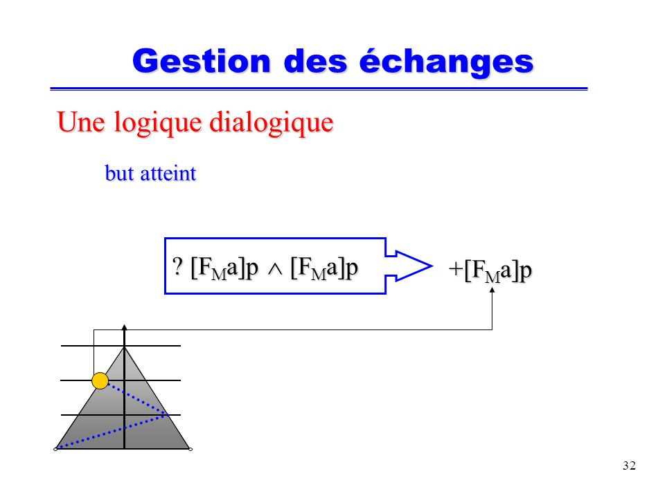 33 Une logique dialogique but abandonné but abandonné ?[F M a]p ?[F M a]p ([F S U C U [F M a]p] q ([F S U C U [F M a]p] q ?[F U a]p) ?[F U a]p) explicite implicite Gestion des échanges @[F F U a]