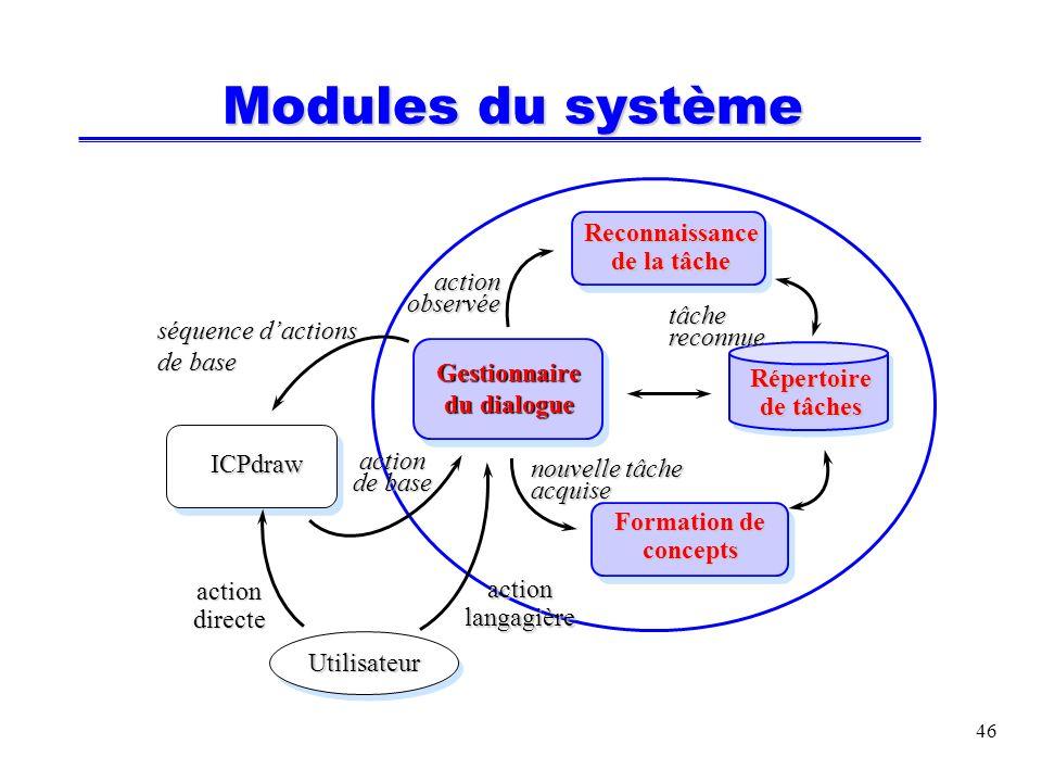 47 RÉSULTATS Validation générale du système réalisé et des concepts théoriques Logiciel opérationnel (sur-couche en C++ et Prolog)Logiciel opérationnel (sur-couche en C++ et Prolog) Des utilisateurs ont manipulé le système...Des utilisateurs ont manipulé le système...