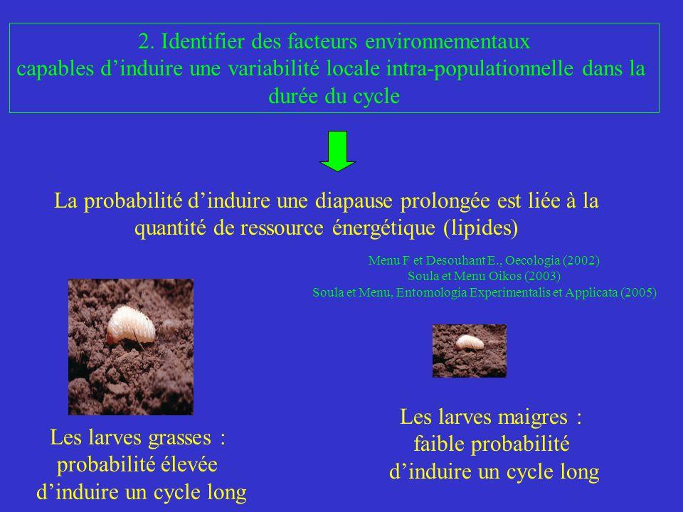 Question La femelle balanin est-elle capable de contrôler la variabilité dans la durée du cycle de sa descendance en contrôlant le nombre dœufs pondus par fruit?