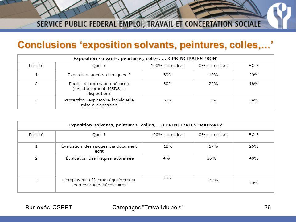 Bur. exéc. CSPPTCampagne Travail du bois 27 Résultats exposition aux poussières de bois