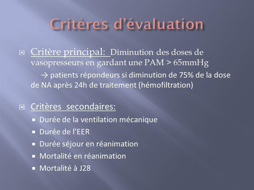 43 patients admis 20 inclus dont 1 exclu secondairement Débit dultrafiltration effectif significativement différent (32 Vs 62 ml/kg.h- p< 0,001) Besoin en vasopresseurs > dans les 2 groupes durant les 6h avant randomisation proche de la significativité (p = 0,056)