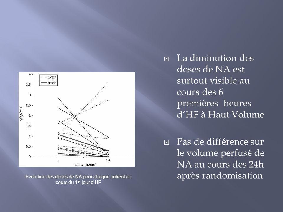 Pas de différence: lactates, Pa02/Fi02, Score LOD, T°, pH, complications Durée de Ventilation, dEER, de TRT par NA, ou de séjour en réa Diurèse: semble plus élevée entre J1 et J4 chez les patients traités par HVHF (p= 0,059)