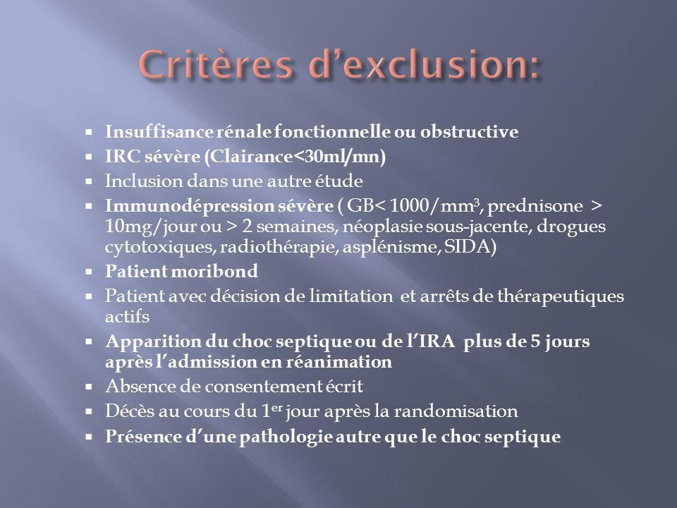 Août 2005 à Janvier 2007 Monocentrique: Prospective Randomisée par bloc (4 patients) Pas d aveugle Pas de calcul de puissance préalabale 2 groupes: débit dultrafiltration à 35ml/(kg.h) ou 65 ml/(kg.h)