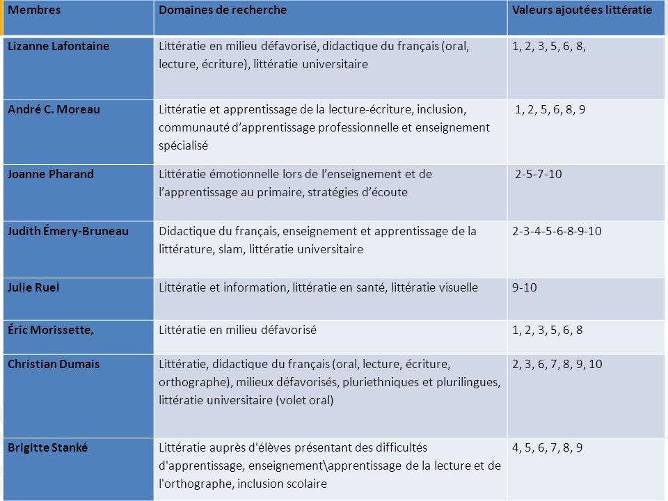 Productions ÉRLI : axe didactique Divers articles scientifiques et professionnels Ouvrages collectifs et ouvrages © Lafontaine et al.