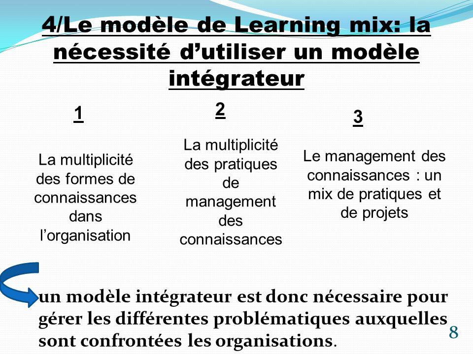 4/Le modèle de Learning mix: la nécessité dutiliser un modèle intégrateur 9 Une entreprise apprenanteKnowledge Management « la capacité collective de ses membres à capitaliser sur lexpérience acquise, à partager les connaissances, à en acquérir de nouvelles, à résoudre les problèmes rencontrés, notamment lorsquils sont perçus comme embarrassants, et ce au lieu de chercher à les dissimuler » (Moingeon, 2003 : 193).