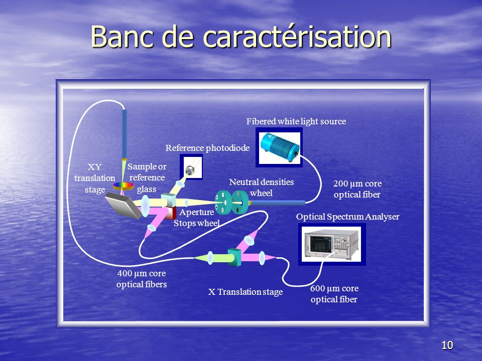 11 Domaine spectral: 400 – 1700 nm Résolution spectrale: 5 nm avec une fibre de 600 µm 0,5 nm avec une fibre de 100 µm Diaphragmes: 50, 100, 200, 600, 1000 et 2000 µm.