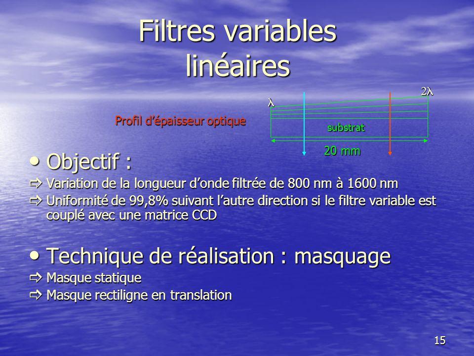 16 substrat Profil dépaisseur optique Profil dépaisseur optique Résultat Courbe diso-épaisseur circulaire Comment obtenir un filtre linéaire rectiligne .