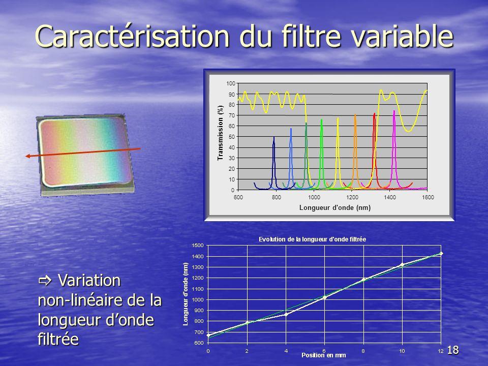 19 Axe de mesure axe de dépôt (rotation de 2.5 arcsec) Ré-orientation Uniformité transversale au gradient = 99.6% Caractérisation de filtres variables Remarque : Le centrage du filtre est quasi-rectiligne Remarque : Le centrage du filtre est quasi-rectiligne