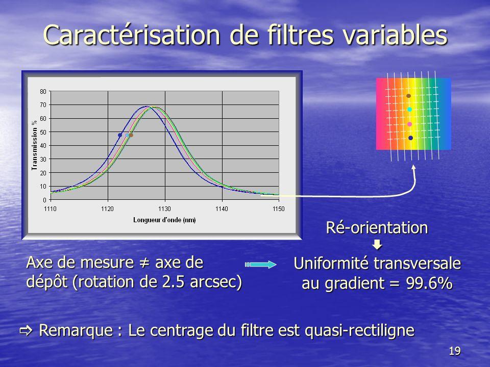 20 Filtres variables Améliorer luniformité transversalement au gradient Et Obtenir la loi de variation spécifiée Optimiser la forme de la came en utilisant la modélisation
