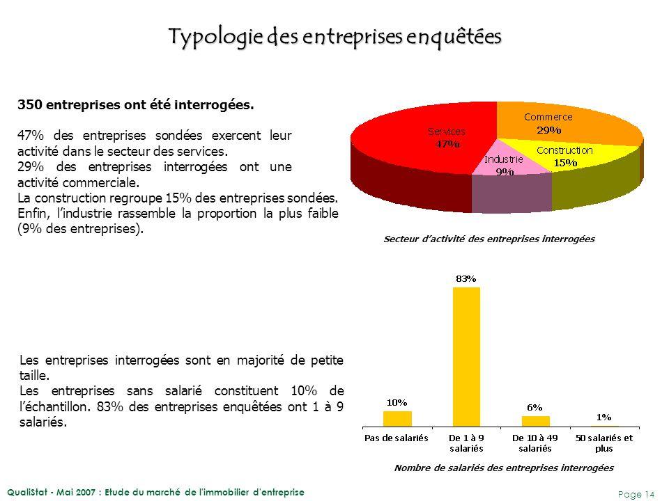 QualiStat - Mai 2007 : Etude du marché de l immobilier d entreprise Page 15 Pas de salarié 1 à 9 salariés 10 à 49 salariés 50 salariés et plus TOTAUX Commerce2%91%4%2%100% Construction13%83%4%-100% Industrie86%14%--100% Services15%78%7%-100% Ensemble10%83%6%1%100% Nombre de salariés en fonction du secteur d'activité