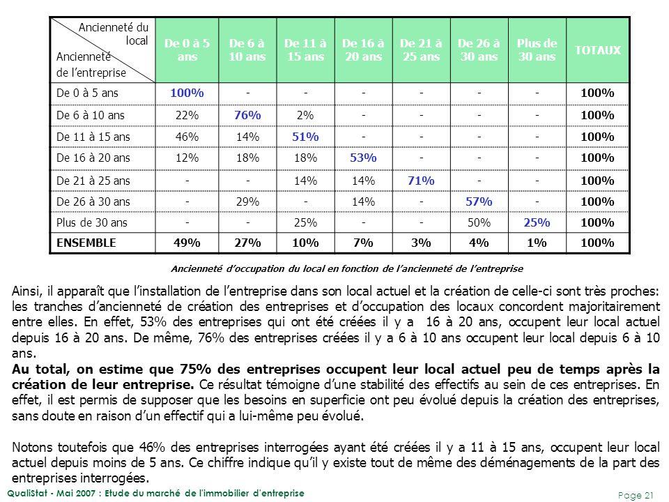QualiStat - Mai 2007 : Etude du marché de l immobilier d entreprise Page 22 0 à 5 ans 6 à 10 ans 11 à 15 ans 16 à 20 ans 21 à 25 ans26 à 30 ans Plus de 30 ans TOTAUX Abymes 46%30%9%6%3%6%-100% Baie-Mahault 67%14%6% 4%2%-100% Basse-Terre 42%25%33%----100% Bouillante 100%------ Gosier 40% 10%-- -100% Grand-Bourg 50% -----100% Lamentin 100%------ Morne-à-l eau -33%-67%---100% Moule 67%17%--- -100% Petit-Bourg 50%33%-17%---100% Petit-Canal --100%---- Pointe-à-Pitre 24%43%5%14%5% 100% Pointe-Noire 100%------ Port-Louis ----100%-- Saint-Barthélémy --100%---- Saint-François 50% -----100% Sainte-Anne 50%- ----100% Sainte-Rose 33%67%-----100% ENSEMBLE49%27%10%7%3%4%1%100% Les nouvelles entreprises se concentrent en grande partie dans les communes de Baie-Mahault, des Abymes et de Basse-Terre.