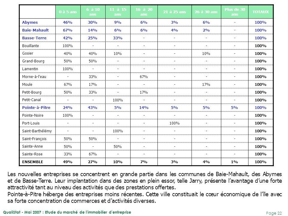QualiStat - Mai 2007 : Etude du marché de l immobilier d entreprise Page 23 Corollaire du faible effectif salarié des entreprises interrogées, 51% d'entre elles occupent des locaux de moins de 100 m².