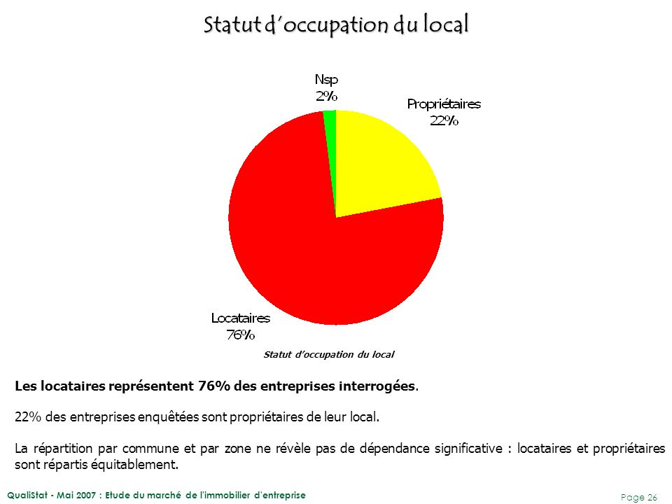 QualiStat - Mai 2007 : Etude du marché de l immobilier d entreprise Page 27 LES LOCATAIRES