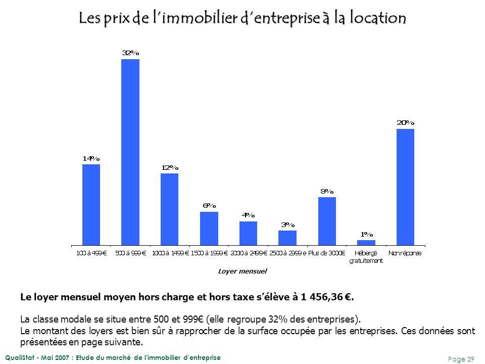 QualiStat - Mai 2007 : Etude du marché de l immobilier d entreprise Page 30 Le prix moyen du m² à la location se situerait à 16,8 € Toutefois cette moyenne dissimule de vraies disparités entre les communes mais également entre les entreprises d'une même commune.