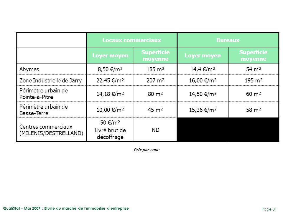 QualiStat - Mai 2007 : Etude du marché de l immobilier d entreprise Page 32 19992007Variation Abymes10,8 €12,8 €+ 18,5% Zone Industrielle de Jarry11,8 €17,1 €+ 44,9 % Petit Bourg11,3 €9,7 €- 14,1% Basse Terre13,3 €14,26 €+ 7,2% Périmètre urbain de Pointe-à- Pitre 11,9 €14,8 €+ 24,4% Ensemble du territoire11,2 €16,8 €+ 50,0% Evolution du prix moyen de l'immobilier d'entreprise à la location